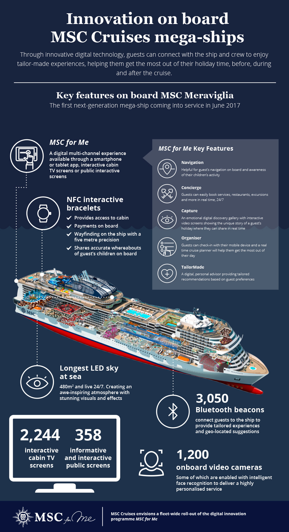 Wearable technology at sea - MSC infographic of new Mega-ship technology
