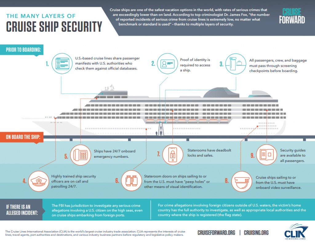 Cruise Ship Security Facts from CLIA