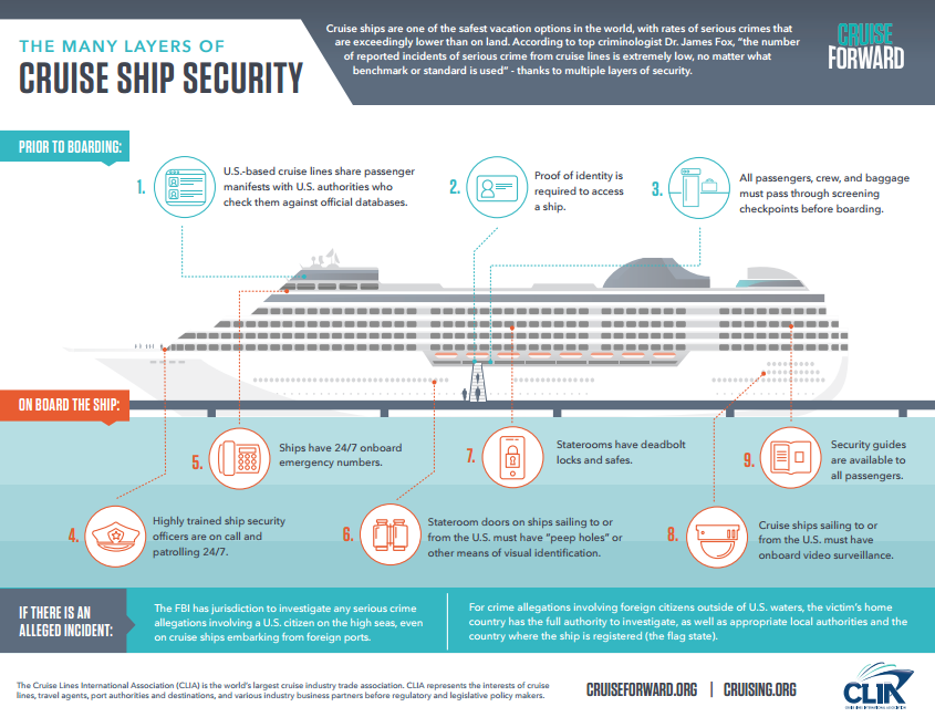 Cruise Ship Security infographic from CLIA