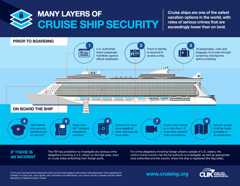 CLIA layers of cruise ship security
